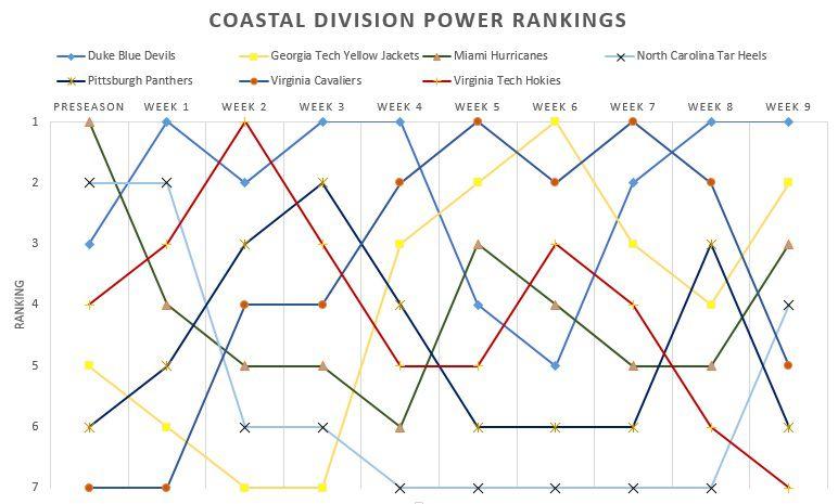 Coastal Division power ranks