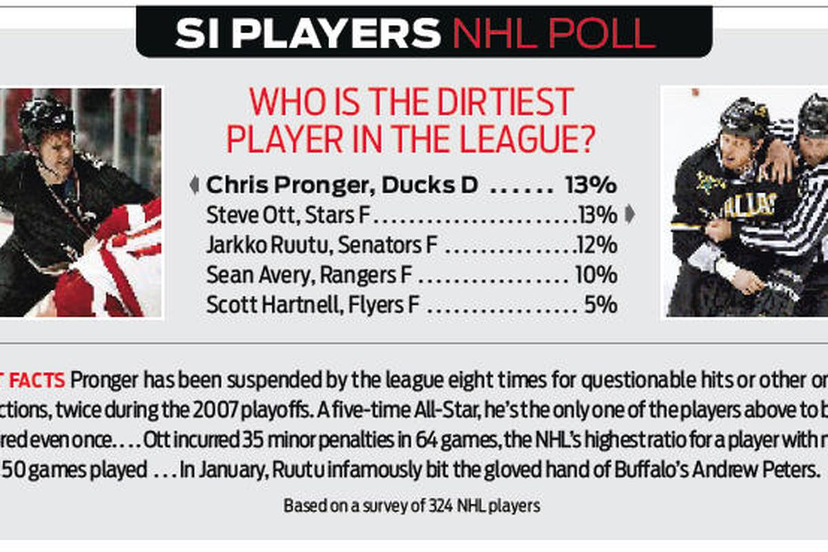 The poll is published in this week's Sports Illustrated, which hits newsstands on Wednesday.