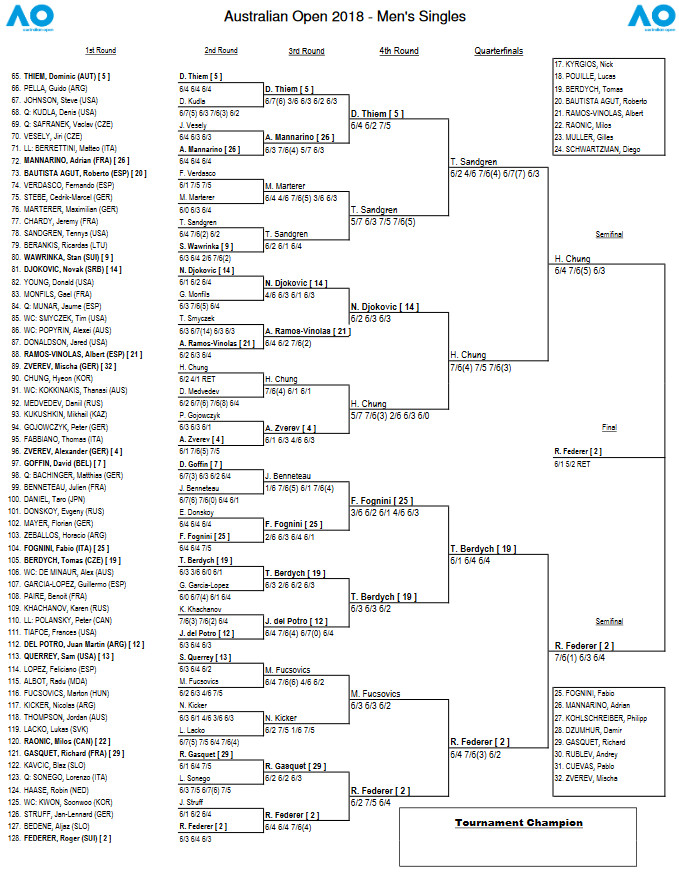 Australian Open 2018 Bracket Schedule And Results For Men S Draw