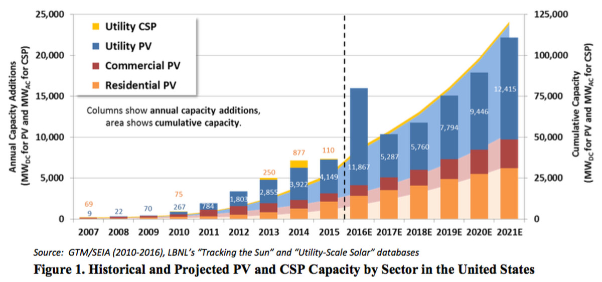 The Falling Costs Of Us Solar Power In 7 Charts Vox