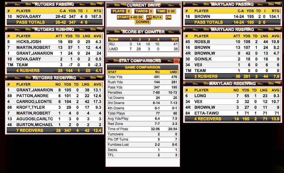 Maryland-Rutgers box score