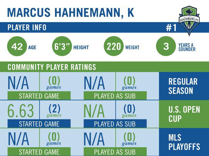 marcus hahnemann graphic