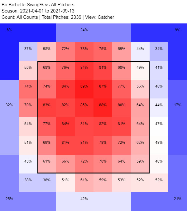 Bo Bichette 2021 heat map