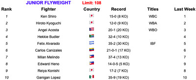 108 52119 - BLH Rankings (May 21, 2019): Inoue, Taylor, Wilder strengthen claims