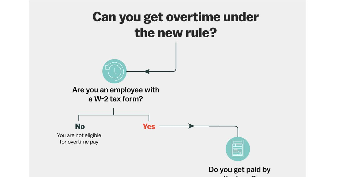 How New Federal Overtime Laws Can Affect Your Small Business