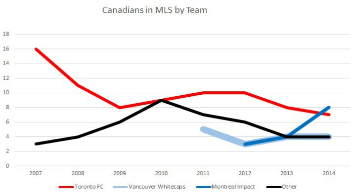 Canadians in MLS by Team