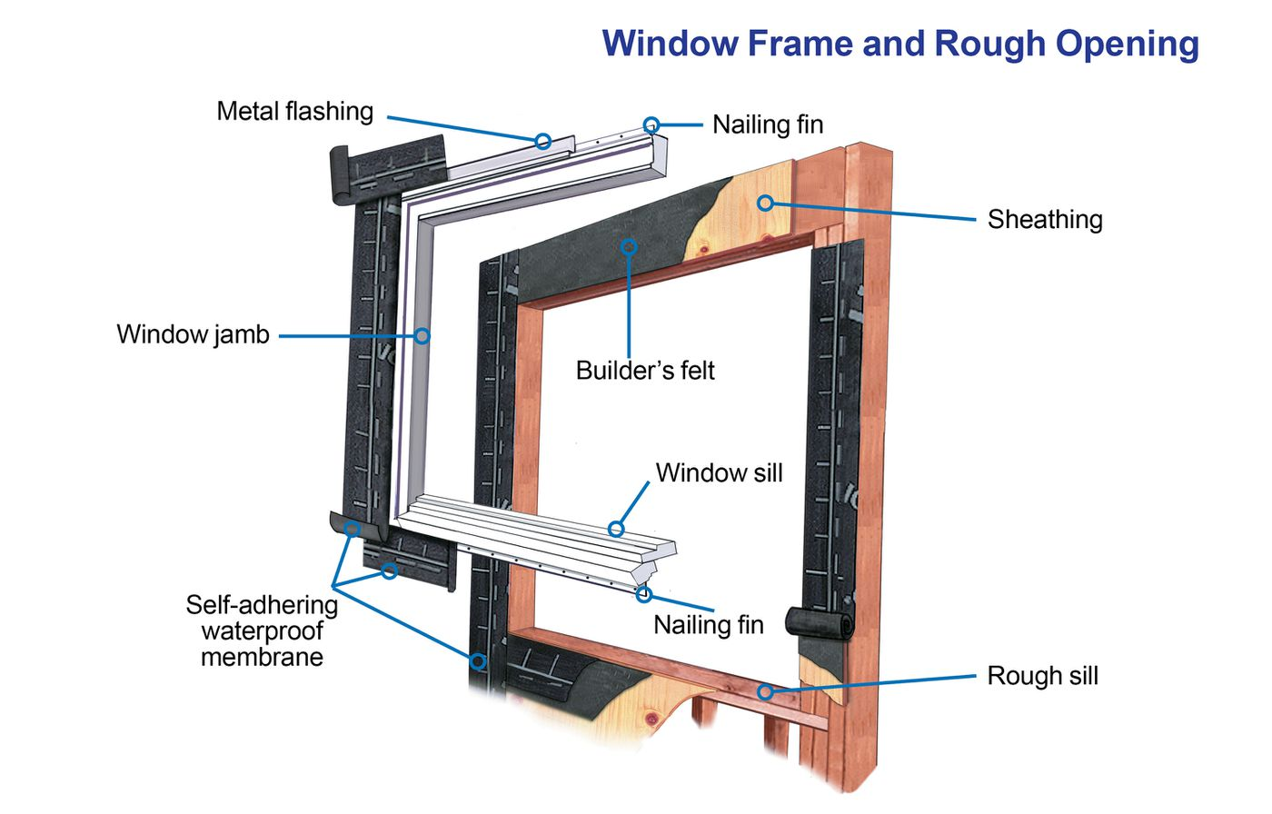 How To Install A Window This Old House