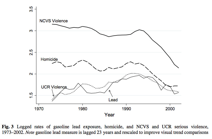 The Rise And Fall Of Lead Exposure Correlates Closely With Ucr Data But Not Ncvs