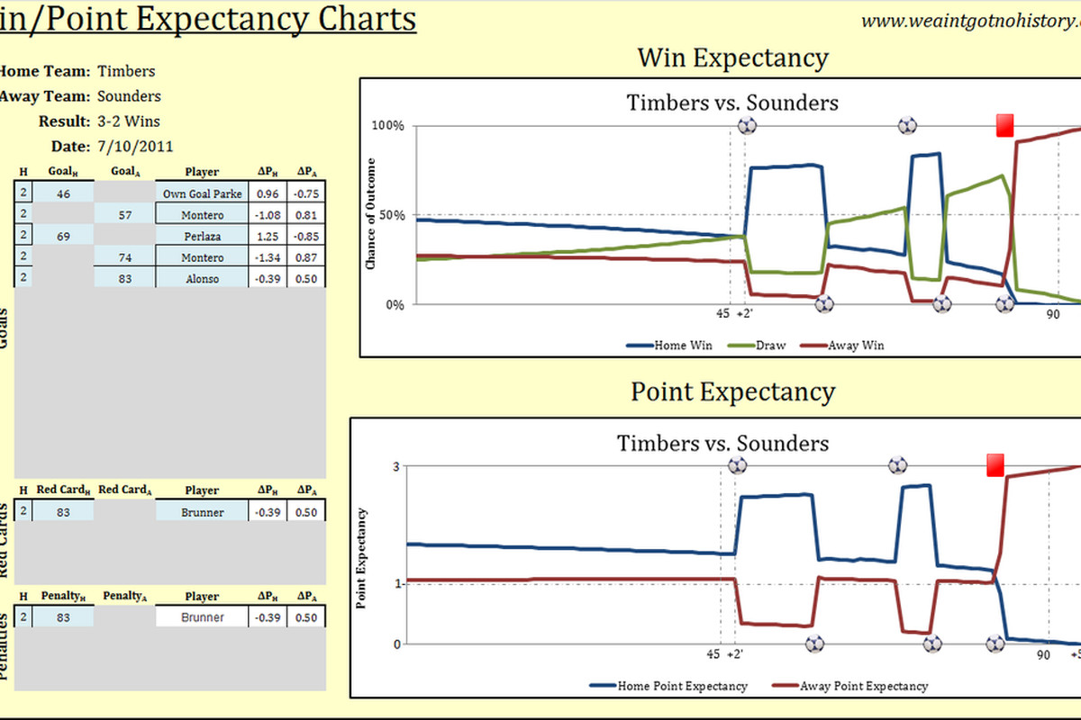 Seattle Sounders at Portland Timbers Chart - Another win with pretty curves