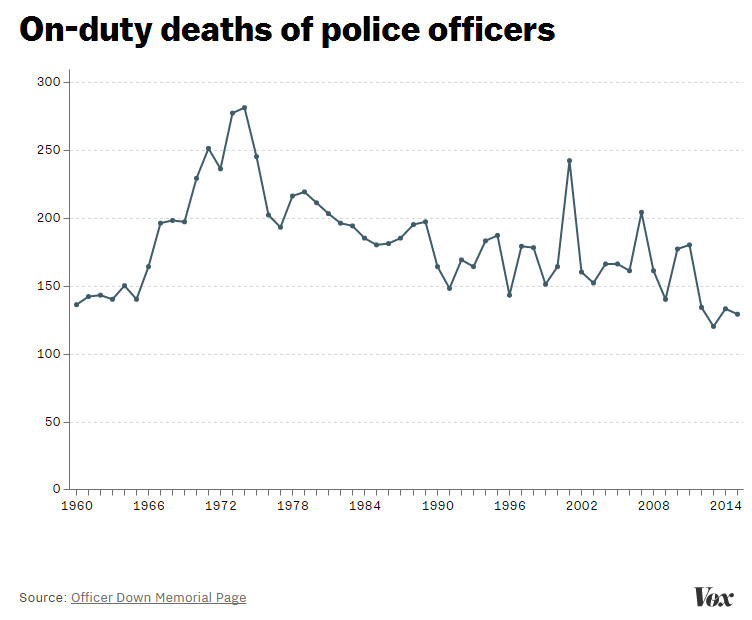 On-duty deaths of police officers