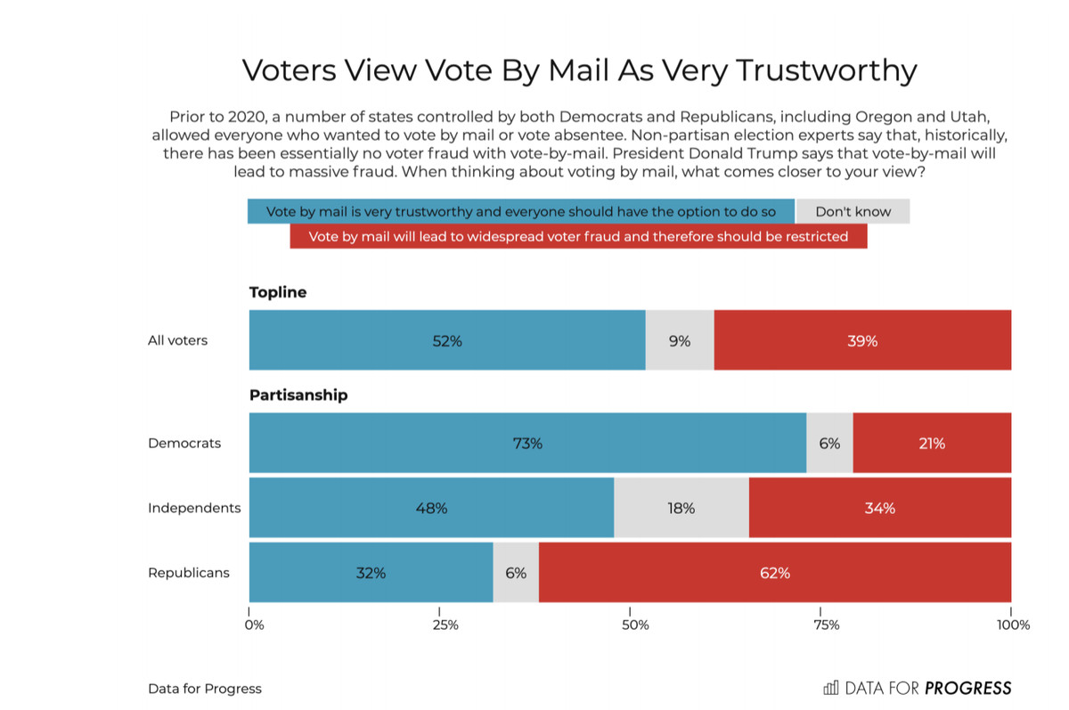 American voters support the post office. Their views on mail-in voting are more complicated.