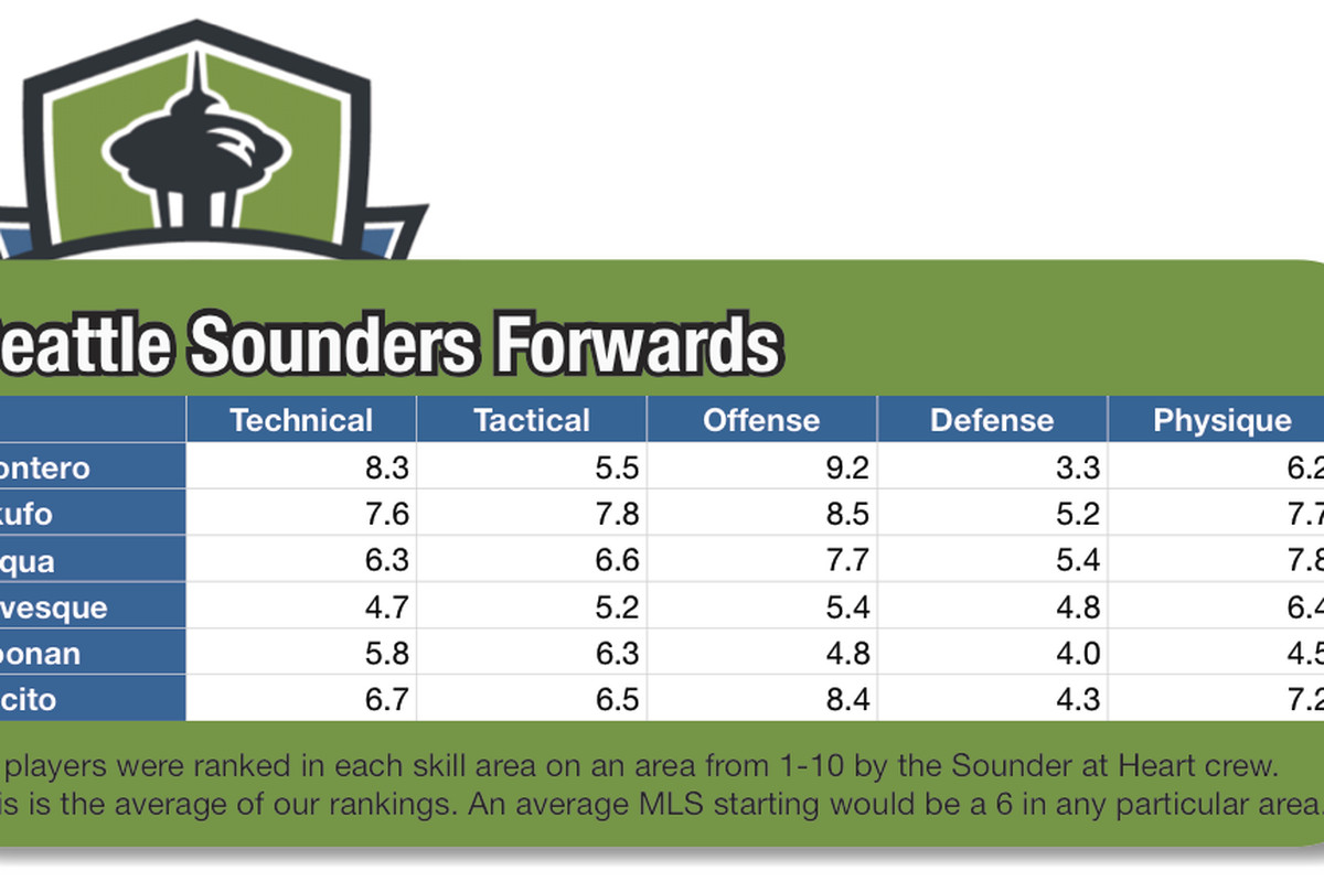 Seattle Sounders Forwards tools as rated by writers for Sounder at Heart