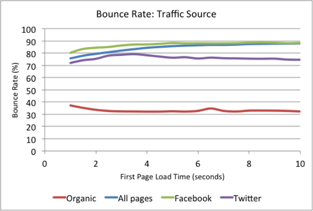 Bounce Rate by Traffic Source