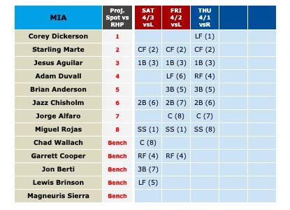 Miami Marlins recept lineups