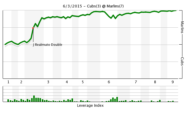 Game 51 Chart 2015