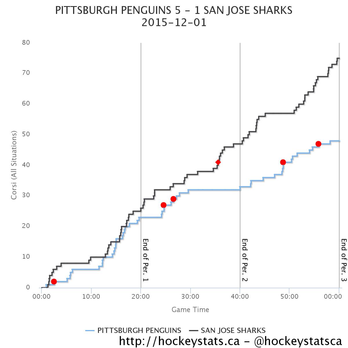 hockeystats.ca Sharks Pens