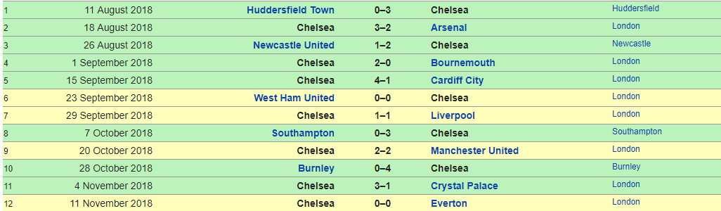 Are Chelsea actually getting better or has the fixture list
