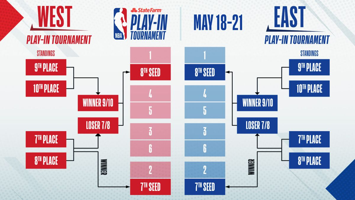 NBA play-in tournament 2021: Rules, bracket, and schedule ...