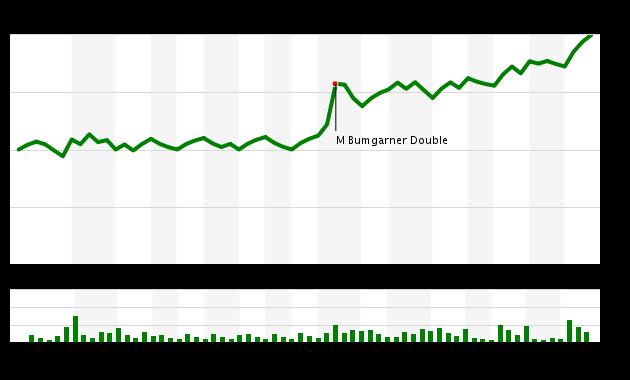 Game 42 Chart 2016