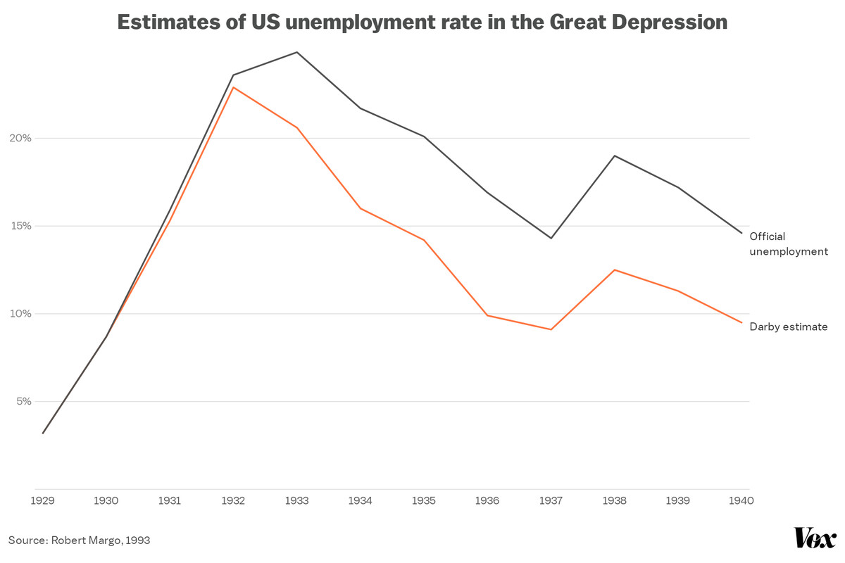 A chart showing differing estimates of the unemployment rate in the Great Depression. Official unemployment reached a high of about 25 percent.