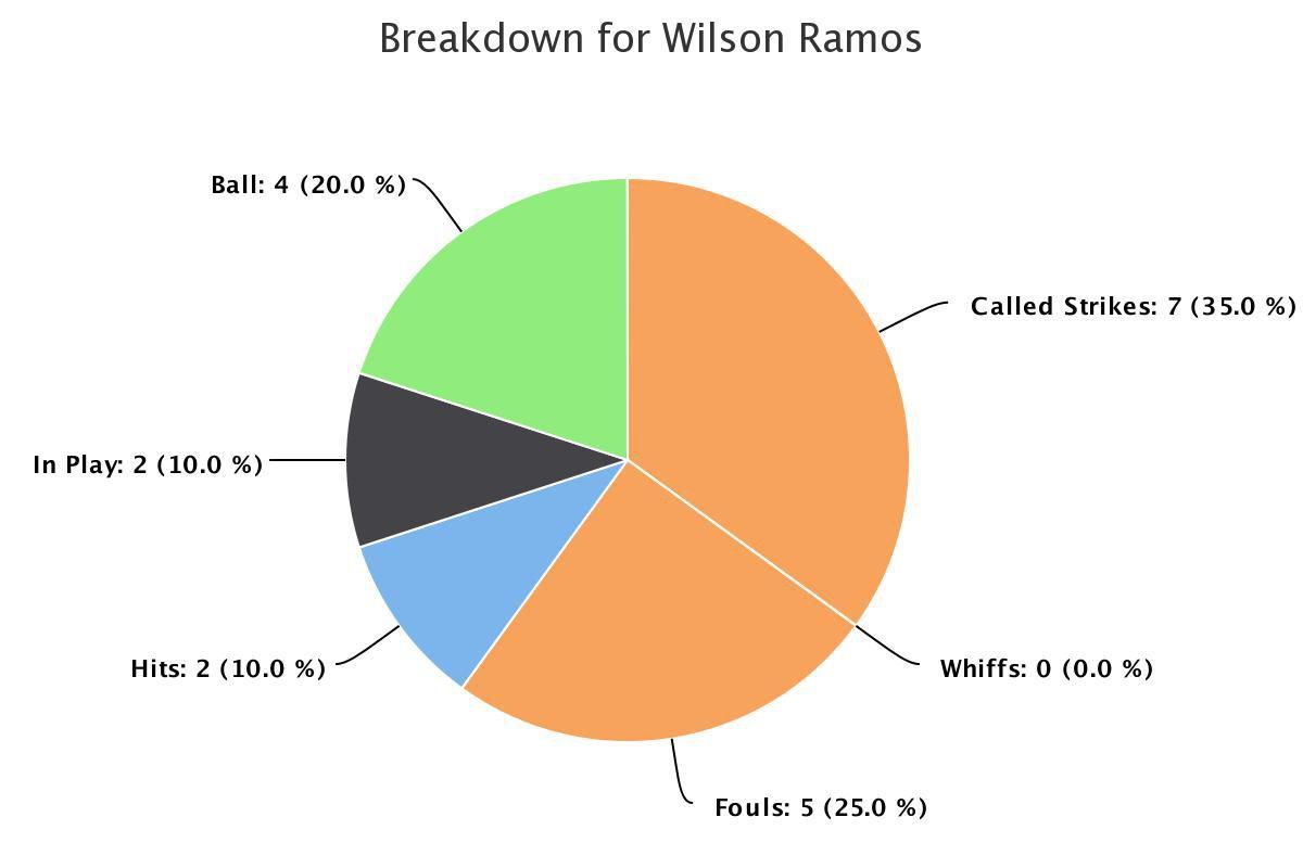 wilson-ramos-washington-nationals-3-0-results