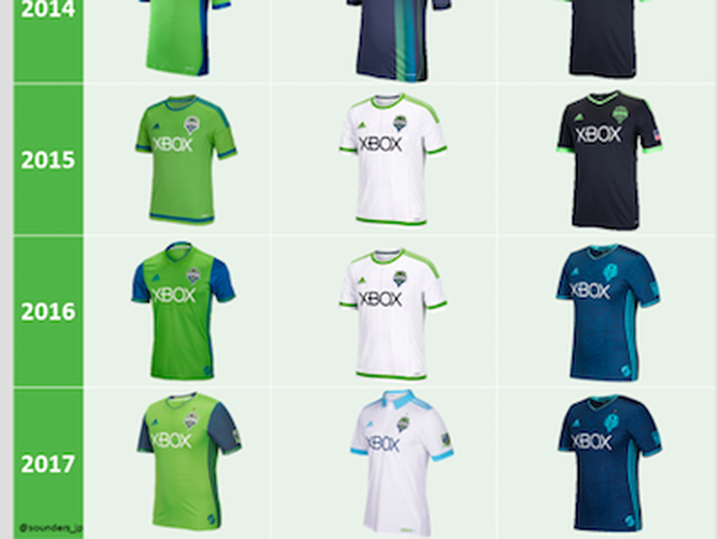 info for ea6ea eb843 Vote on your favorite set of Sounders kits - Sounder At Heart
