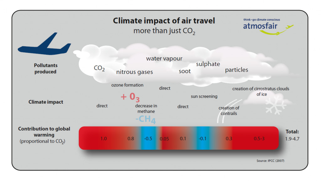 Aircraft emit a variety of compounds that can influence the climate.