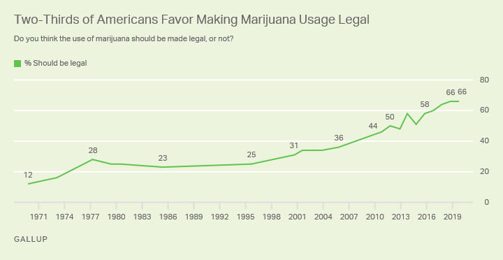 A Gallup chart showing support for marijuana legalization over the years.