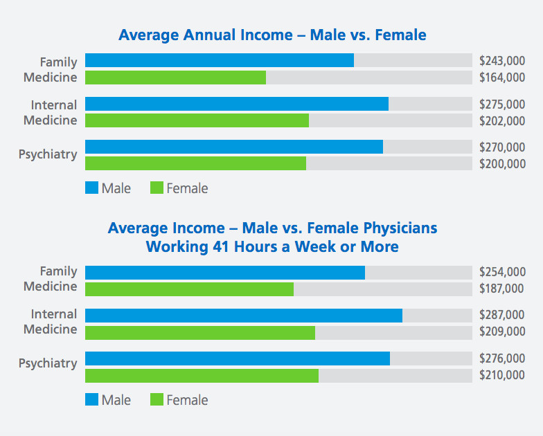 Nationwide, male doctors get paid $100,000 more than female