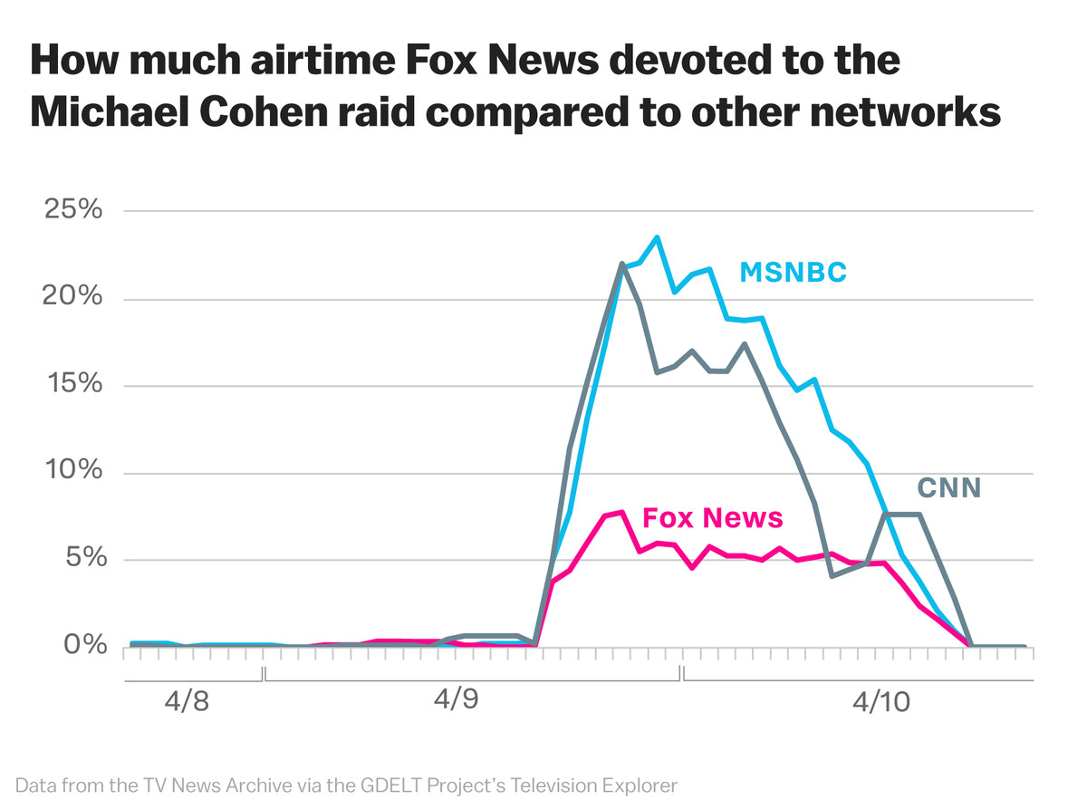 Chart of how much Fox News covered the raid of Michael Cohen, Donald Trump's lawyer.