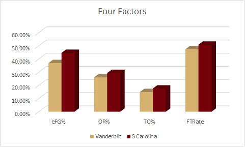 SC Four Factors