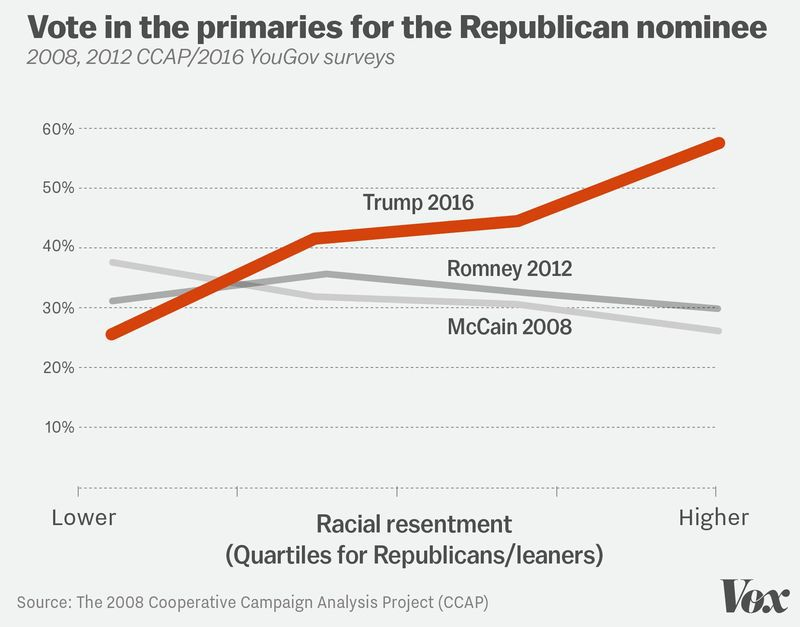 Support for Trump increased with racial resentment.