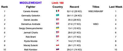 160 6419 - Rankings (June 4, 2019): Is Ruiz now No. 1 at heavyweight?