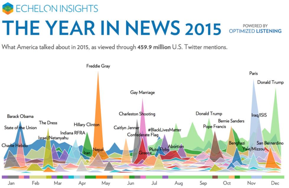 2015, in tweets.