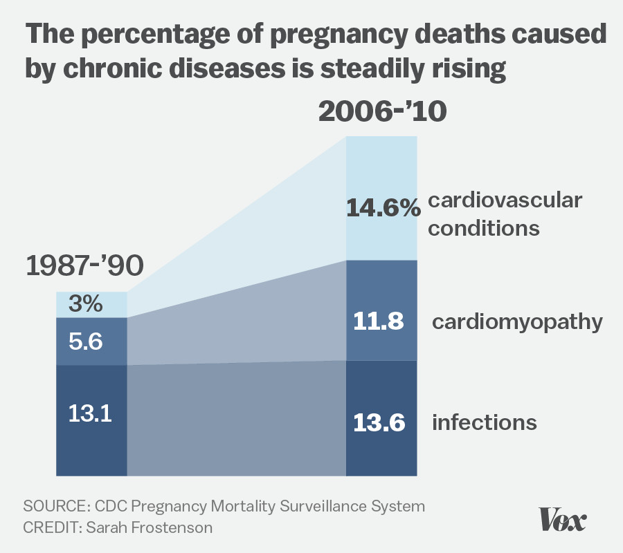 More And More Women Are Now Dying In Childbirth But Only In America