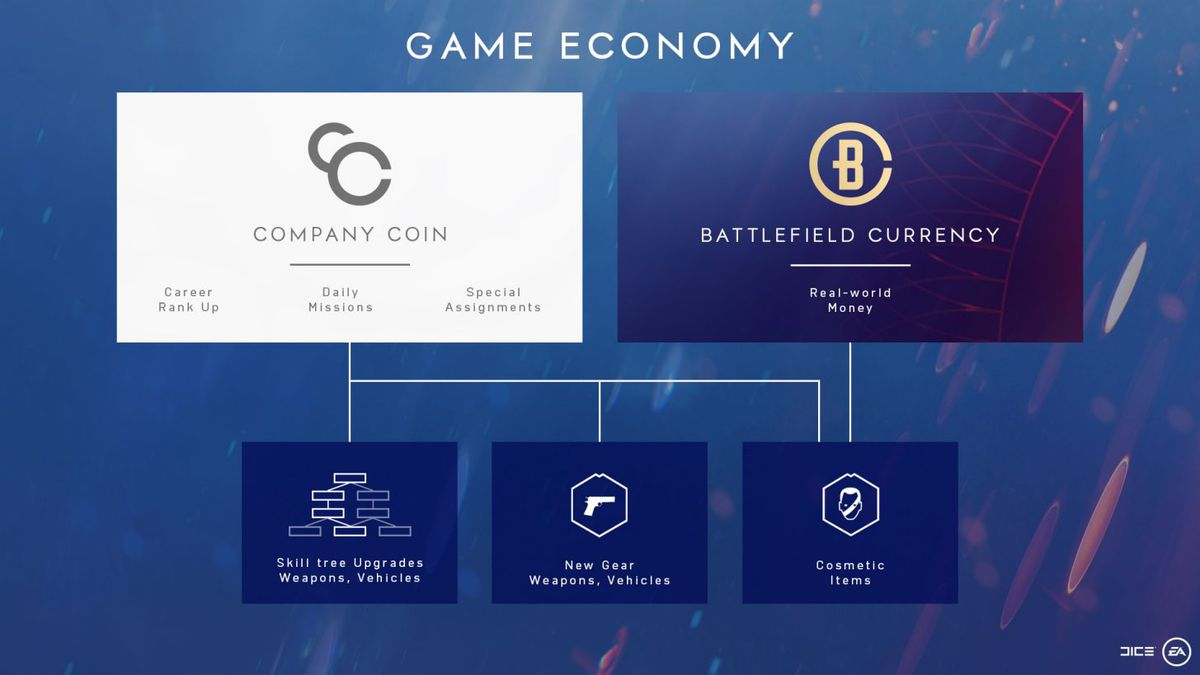 A flow-chart diagram that explains the game economy of Battlefield 5 and the differences between Company Coin and Battlefield Currency.