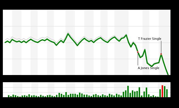 Mets vs Orioles WPA Chart, 6/6/18