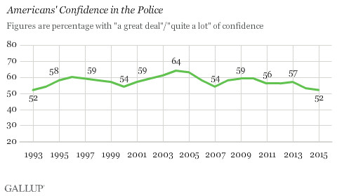 Americans' confidence in police is at a 22-year low.