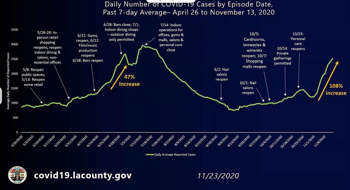 Seven-day average of COVID-19 cases in Los Angeles County from April to November 2020.