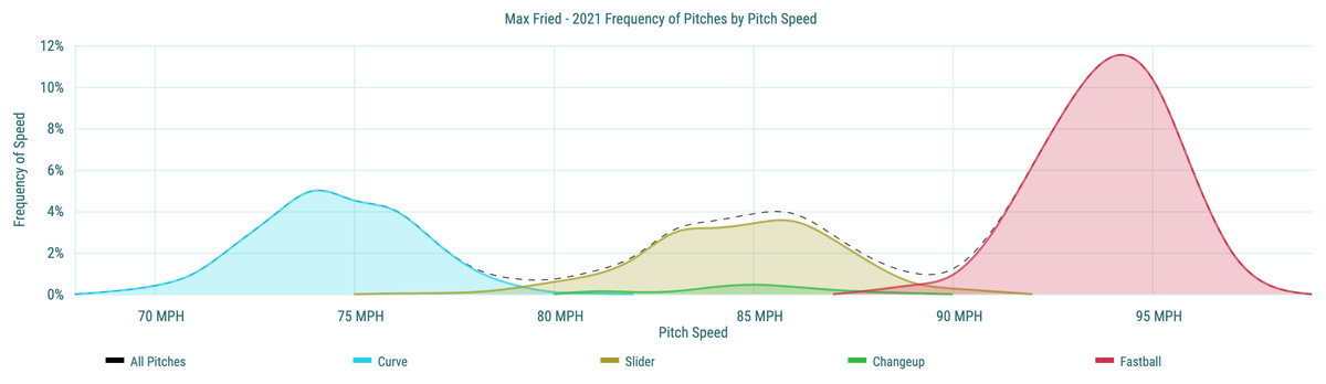 Max Fried- 2021 Frequency of Pitches by Pitch Speed