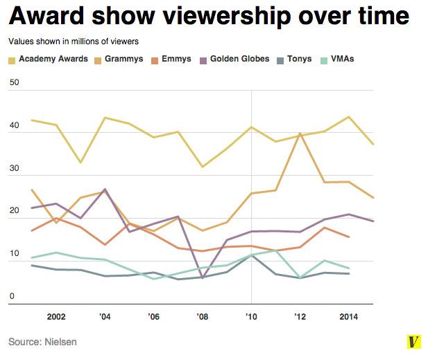 graph of viewership