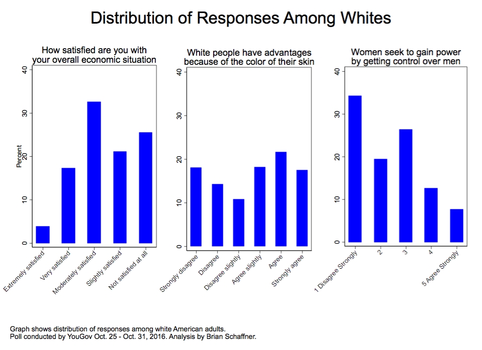 Distribution of responses to three key poll questions.