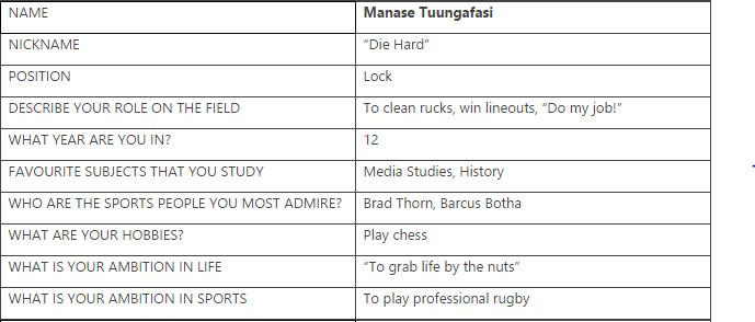 manase tu'ungafasi rugby profile table