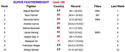 130 6419 - Rankings (June 4, 2019): Is Ruiz now No. 1 at heavyweight?