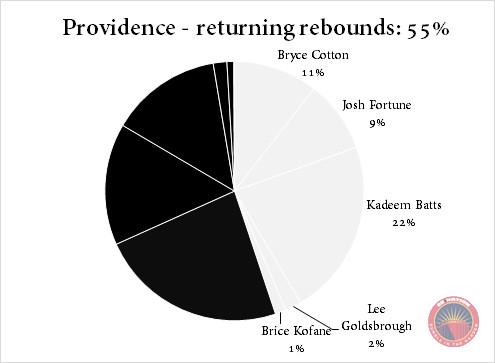 Providence returning