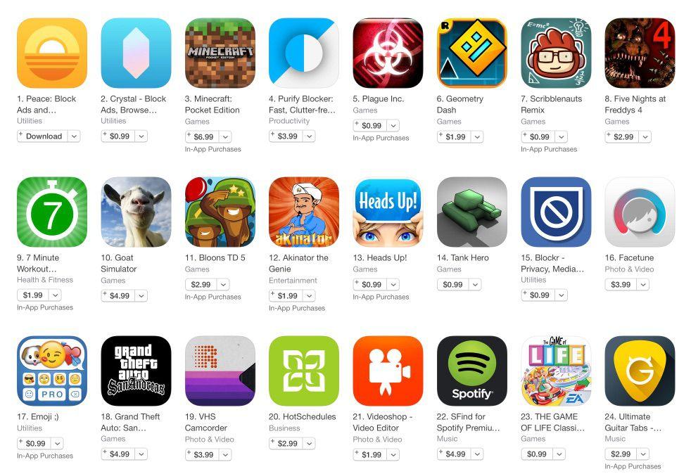 apple iphone charts