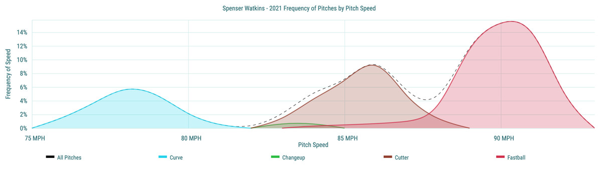 Spenser Watkins- 2021 Frequency of Pitches by Pitch Speed