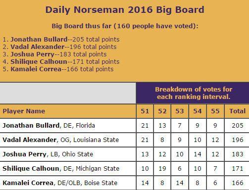 DN Big Board Spots 51-55