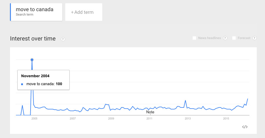 move to Canada google trends