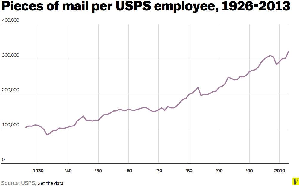 Mail per USPS employee